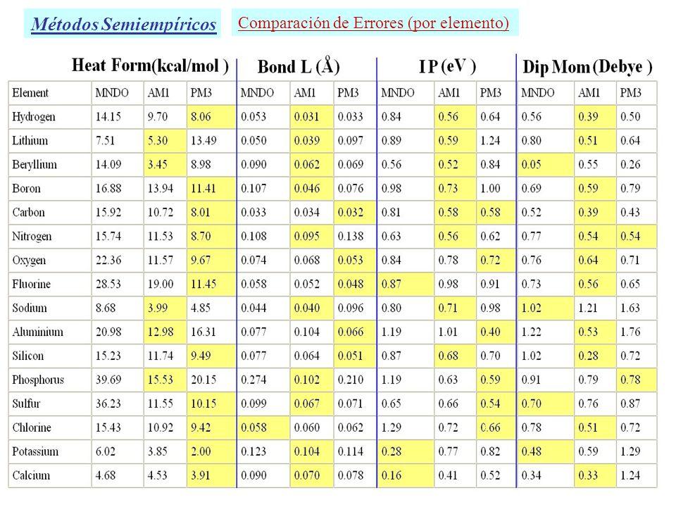 Comparación de Errores (por elemento) Métodos Semiempíricos