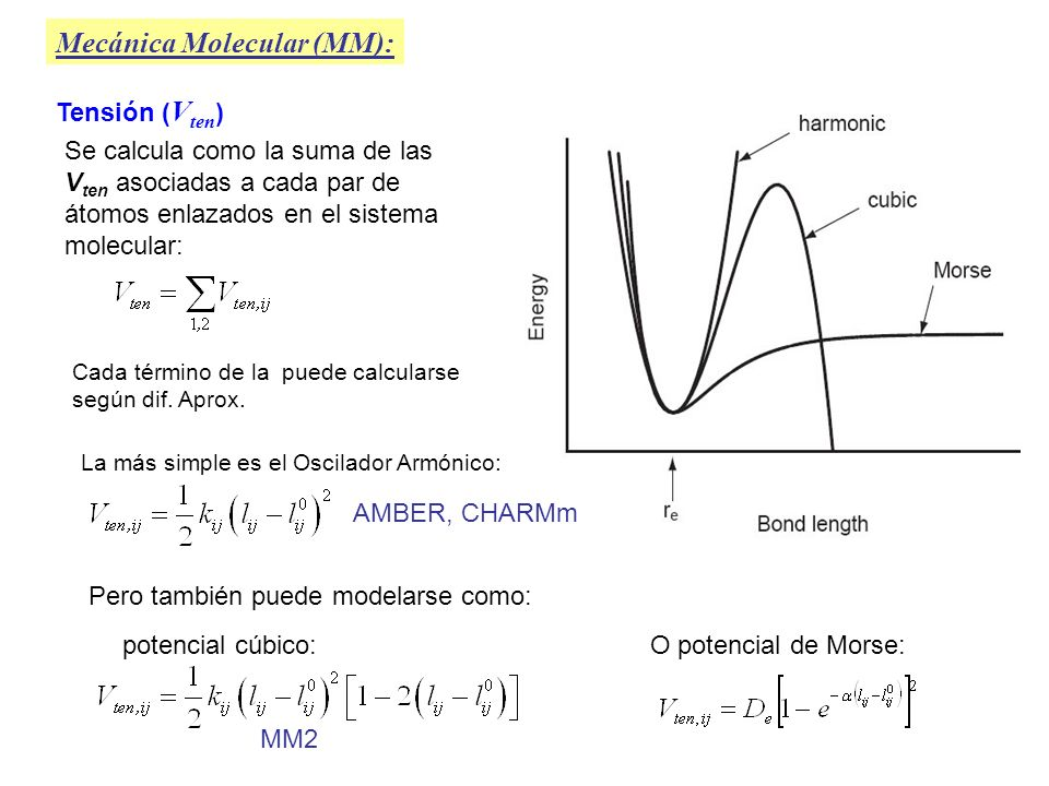 Tensión ( V ten ) Mecánica Molecular (MM): Se calcula como la suma de las V ten asociadas a cada par de átomos enlazados en el sistema molecular: Cada