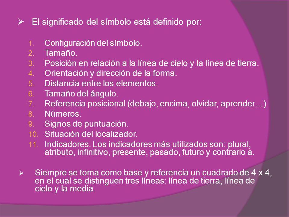 El significado del símbolo está definido por: 1.Configuración del símbolo.