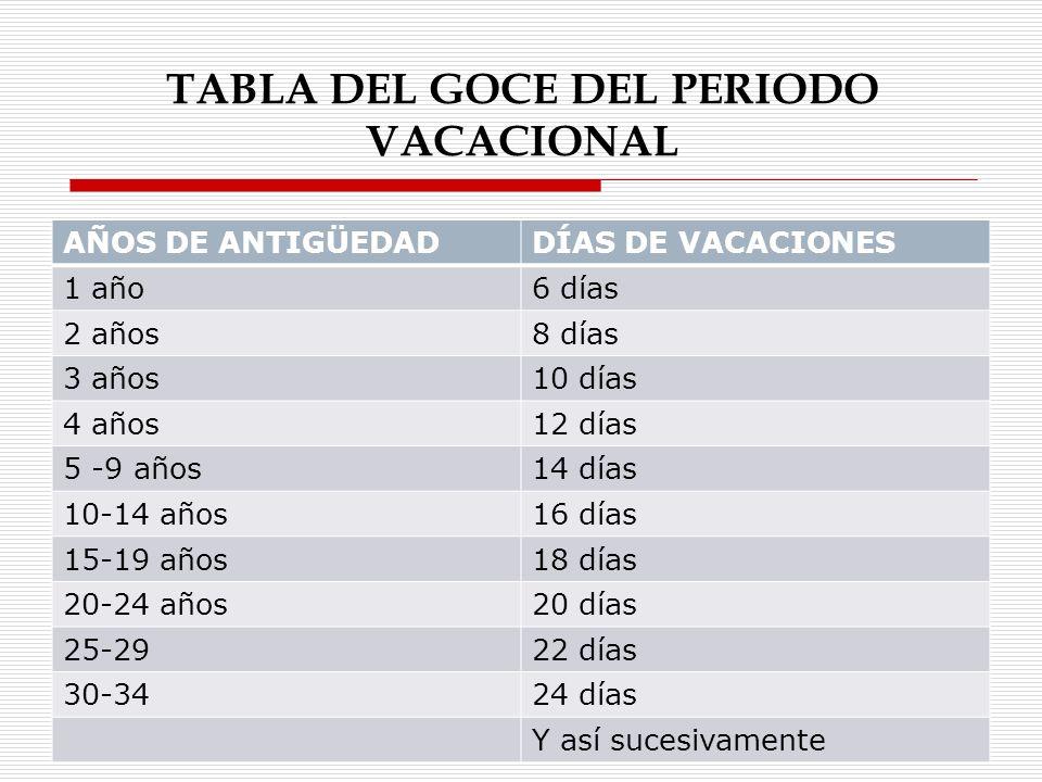 VACACIONES Y SUS CARACTERÍSTICAS Anuales Laborables Pagadas Continuas No compensables Prescriptibles No negociables