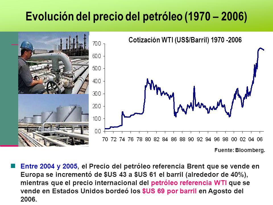 Evolución del precio del petróleo (1970 – 2006) Cotización WTI (US$/Barril) 1970 -2006 Fuente: Bloomberg. Entre 2004 y 2005, el Precio del petróleo re