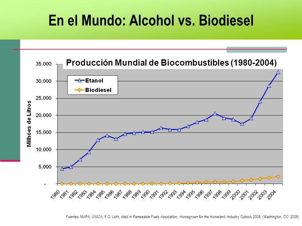 En el Mundo: Alcohol vs. Biodiesel Producción Mundial de Biocombustibles (1980-2004) Fuentes: MAPA; ÚNICA; F.O. Licht, cited in Renewable Fuels Associ