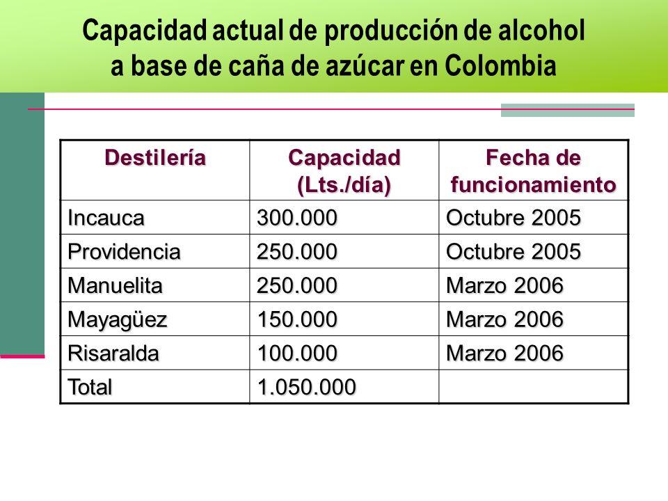 Capacidad actual de producción de alcohol a base de caña de azúcar en ColombiaDestilería Capacidad (Lts./día) Fecha de funcionamiento Incauca300.000 O