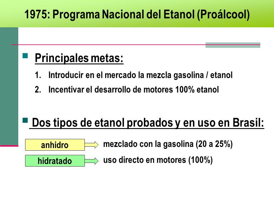 Dos tipos de etanol probados y en uso en Brasil: 1975: Programa Nacional del Etanol (Proálcool) anhidro hidratado Principales metas: 1.Introducir en e