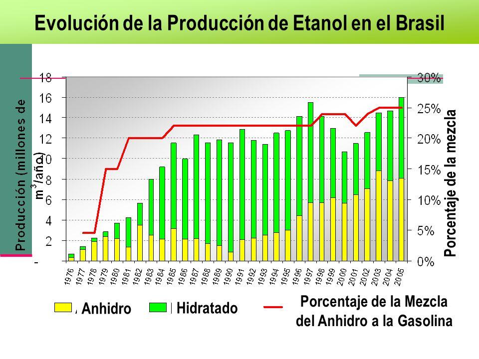 Evolución de la Producción de Etanol en el Brasil first 100% hydrous alcohol cars Anhidro Porcentaje de la Mezcla del Anhidro a la Gasolina Hidratado