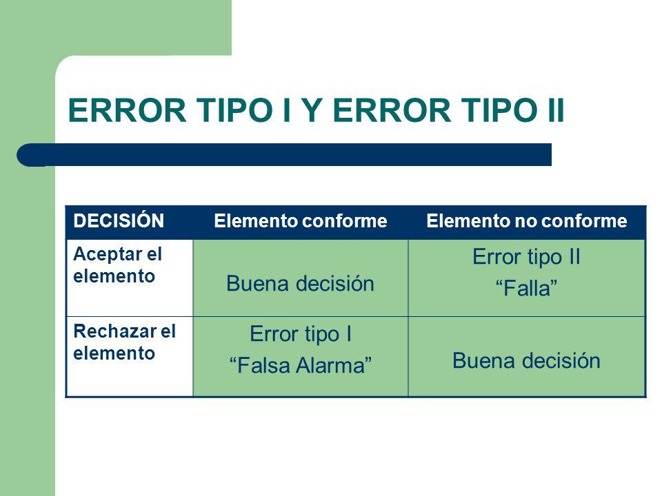 ERROR TIPO I Y ERROR TIPO II DECISIÓNElemento conformeElemento no conforme Aceptar el elemento Buena decisión Error tipo II Falla Rechazar el elemento Error tipo I Falsa Alarma Buena decisión