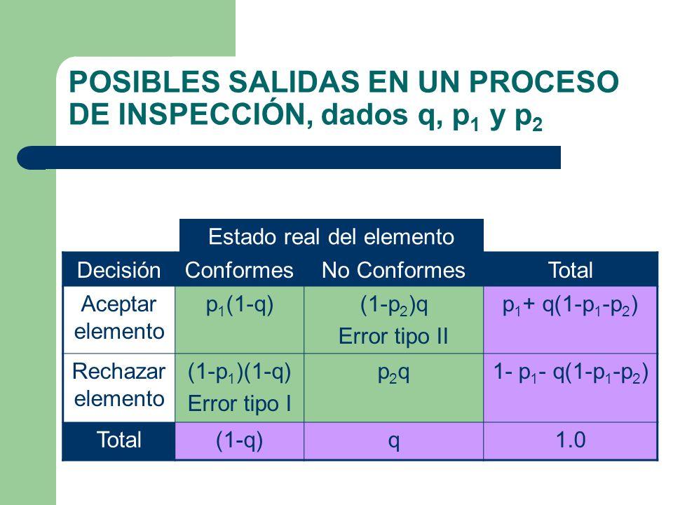 POSIBLES SALIDAS EN UN PROCESO DE INSPECCIÓN, dados q, p 1 y p 2 DecisiónConformesNo ConformesTotal Aceptar elemento p 1 (1-q)(1-p 2 )q Error tipo II p 1 + q(1-p 1 -p 2 ) Rechazar elemento (1-p 1 )(1-q) Error tipo I p2qp2q1- p 1 - q(1-p 1 -p 2 ) Total(1-q)q1.0 Estado real del elemento