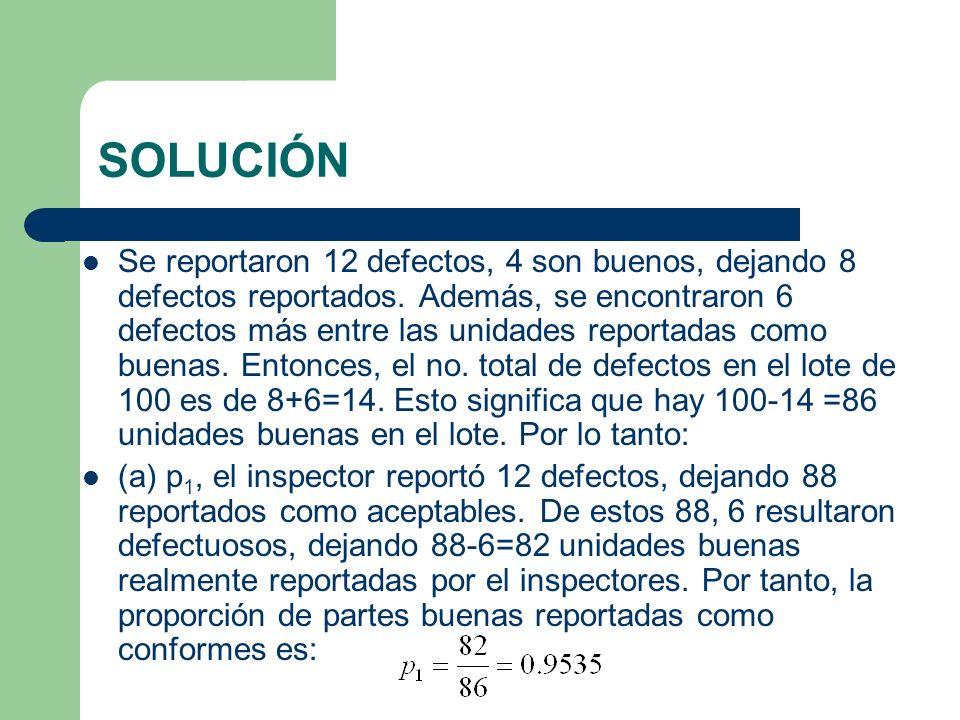SOLUCIÓN Se reportaron 12 defectos, 4 son buenos, dejando 8 defectos reportados.