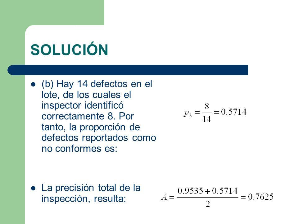 SOLUCIÓN (b) Hay 14 defectos en el lote, de los cuales el inspector identificó correctamente 8.