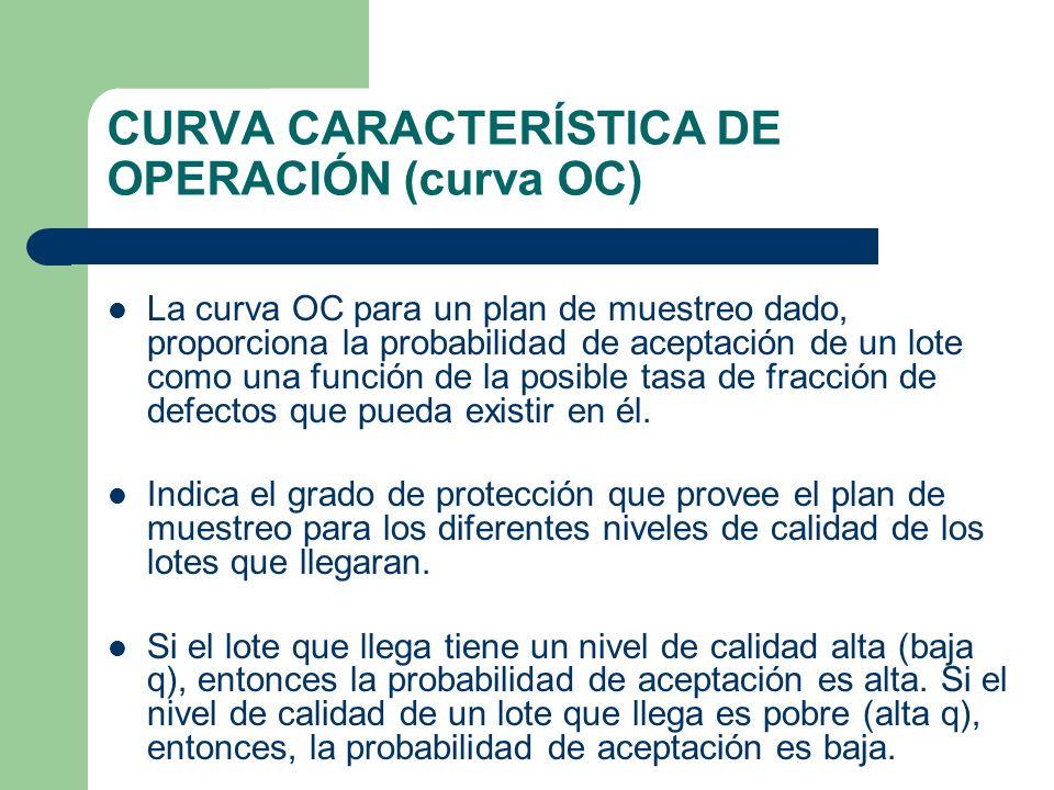 CURVA CARACTERÍSTICA DE OPERACIÓN (curva OC) La curva OC para un plan de muestreo dado, proporciona la probabilidad de aceptación de un lote como una función de la posible tasa de fracción de defectos que pueda existir en él.