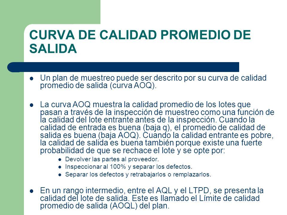 CURVA DE CALIDAD PROMEDIO DE SALIDA Un plan de muestreo puede ser descrito por su curva de calidad promedio de salida (curva AOQ).