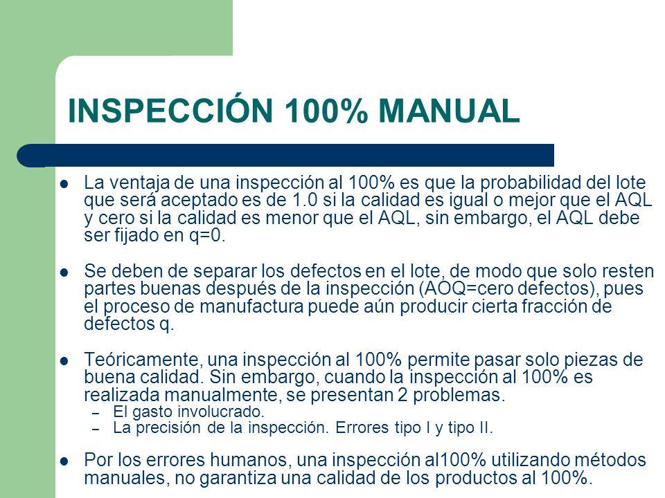 INSPECCIÓN 100% MANUAL La ventaja de una inspección al 100% es que la probabilidad del lote que será aceptado es de 1.0 si la calidad es igual o mejor que el AQL y cero si la calidad es menor que el AQL, sin embargo, el AQL debe ser fijado en q=0.