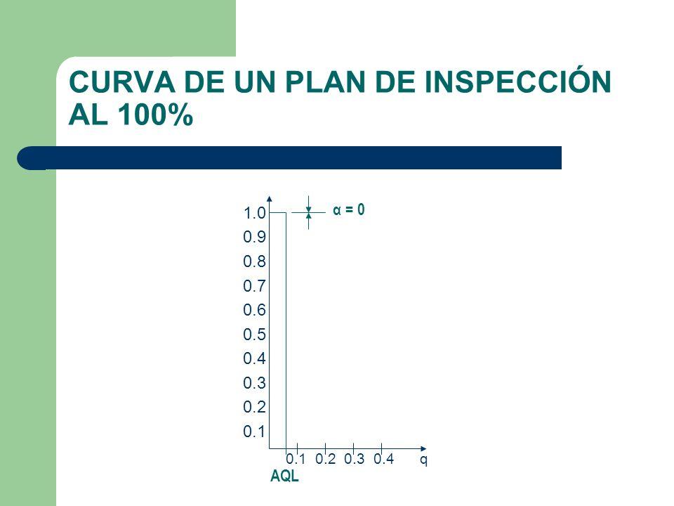 CURVA DE UN PLAN DE INSPECCIÓN AL 100% 0.1 0.2 0.3 0.4 q AQL α = 0 1.0 0.9 0.8 0.7 0.6 0.5 0.4 0.3 0.2 0.1