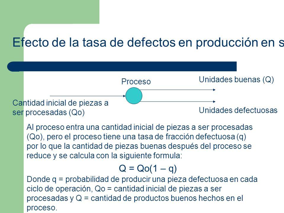 Efecto de la tasa de defectos en producción en serie Cantidad inicial de piezas a ser procesadas (Qo) Proceso Unidades buenas (Q) Unidades defectuosas Al proceso entra una cantidad inicial de piezas a ser procesadas (Qo), pero el proceso tiene una tasa de fracción defectuosa (q) por lo que la cantidad de piezas buenas después del proceso se reduce y se calcula con la siguiente formula: Q = Qo(1 – q) Donde q = probabilidad de producir una pieza defectuosa en cada ciclo de operación, Qo = cantidad inicial de piezas a ser procesadas y Q = cantidad de productos buenos hechos en el proceso.