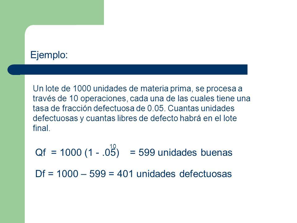 Ejemplo: Un lote de 1000 unidades de materia prima, se procesa a través de 10 operaciones, cada una de las cuales tiene una tasa de fracción defectuosa de 0.05.