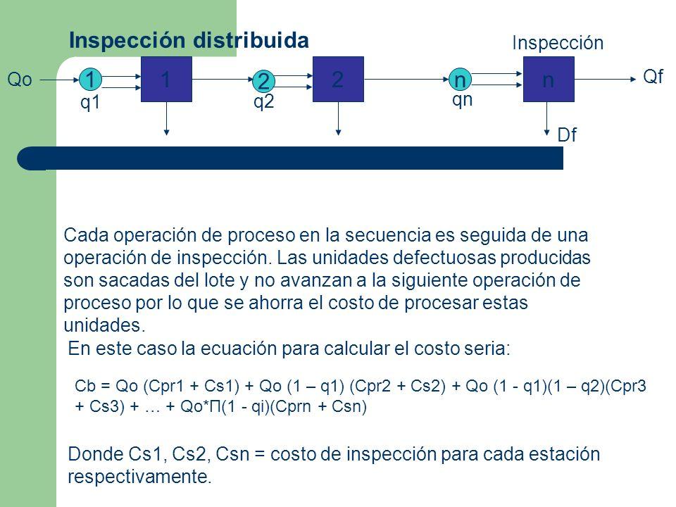 Inspección distribuida Cada operación de proceso en la secuencia es seguida de una operación de inspección.