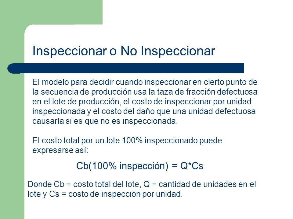 Inspeccionar o No Inspeccionar El modelo para decidir cuando inspeccionar en cierto punto de la secuencia de producción usa la taza de fracción defectuosa en el lote de producción, el costo de inspeccionar por unidad inspeccionada y el costo del daño que una unidad defectuosa causaría si es que no es inspeccionada.