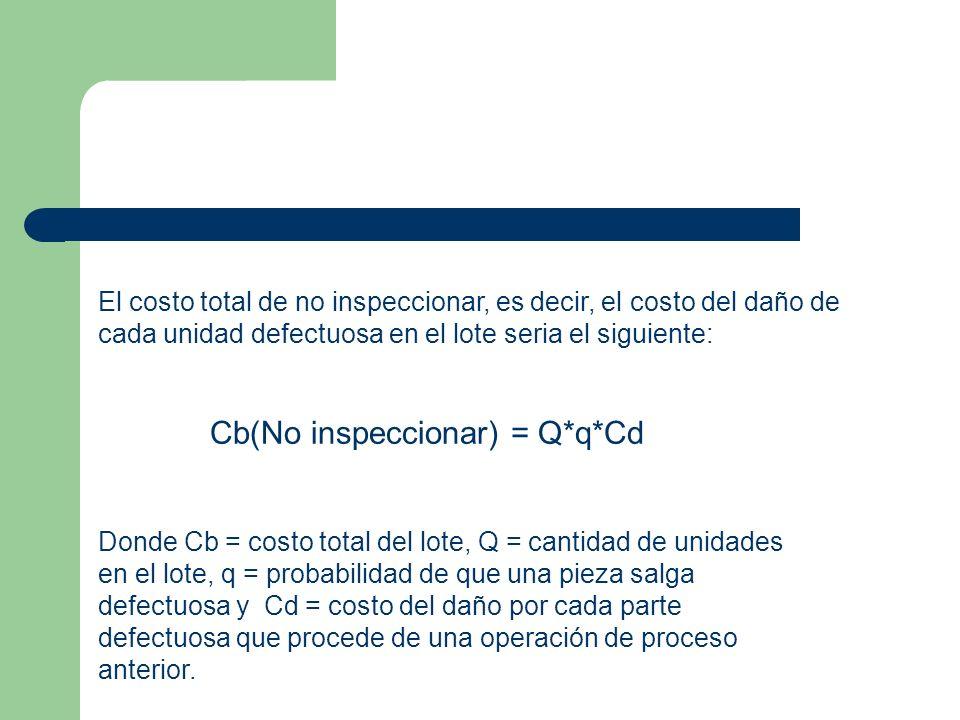 El costo total de no inspeccionar, es decir, el costo del daño de cada unidad defectuosa en el lote seria el siguiente: Cb(No inspeccionar) = Q*q*Cd Donde Cb = costo total del lote, Q = cantidad de unidades en el lote, q = probabilidad de que una pieza salga defectuosa y Cd = costo del daño por cada parte defectuosa que procede de una operación de proceso anterior.