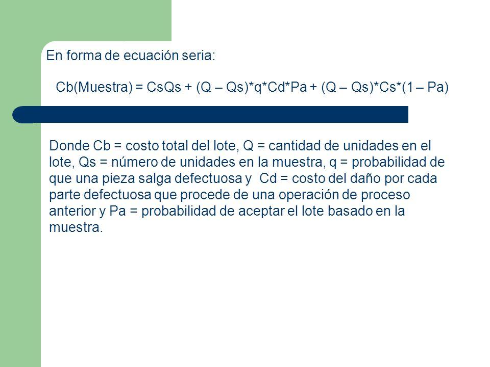 En forma de ecuación seria: Cb(Muestra) = CsQs + (Q – Qs)*q*Cd*Pa + (Q – Qs)*Cs*(1 – Pa) Donde Cb = costo total del lote, Q = cantidad de unidades en el lote, Qs = número de unidades en la muestra, q = probabilidad de que una pieza salga defectuosa y Cd = costo del daño por cada parte defectuosa que procede de una operación de proceso anterior y Pa = probabilidad de aceptar el lote basado en la muestra.