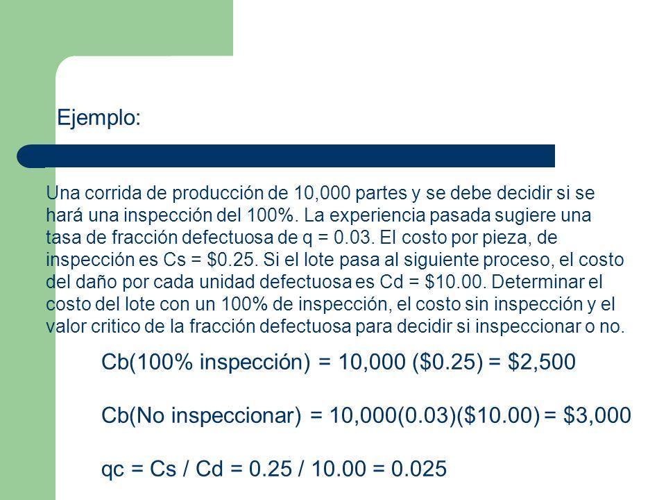 Ejemplo: Una corrida de producción de 10,000 partes y se debe decidir si se hará una inspección del 100%.