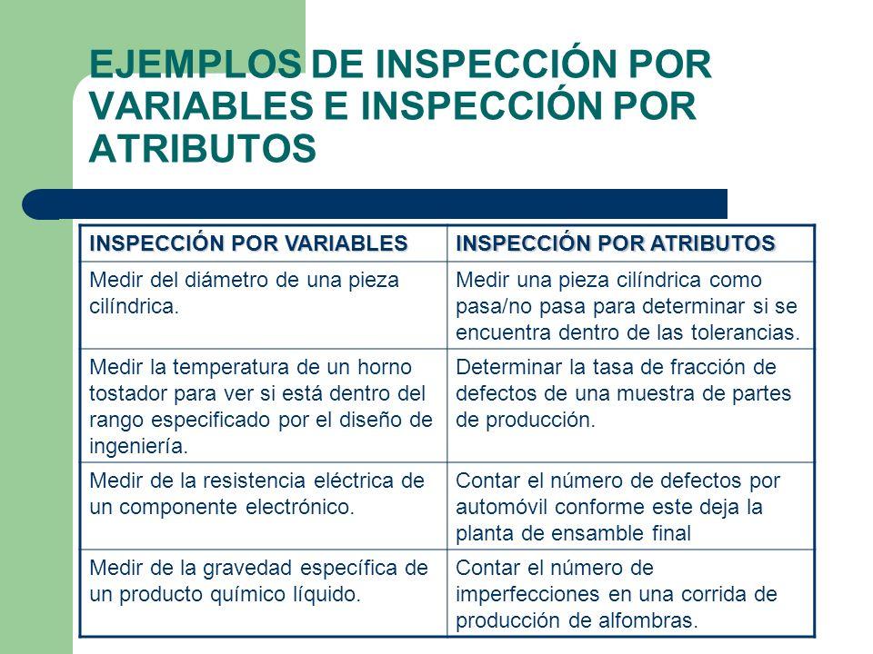 PROCEDIMIENTO DE INSPECCIÓN Un procedimiento típico de inspección para un elemento individual, consiste de los siguientes pasos.