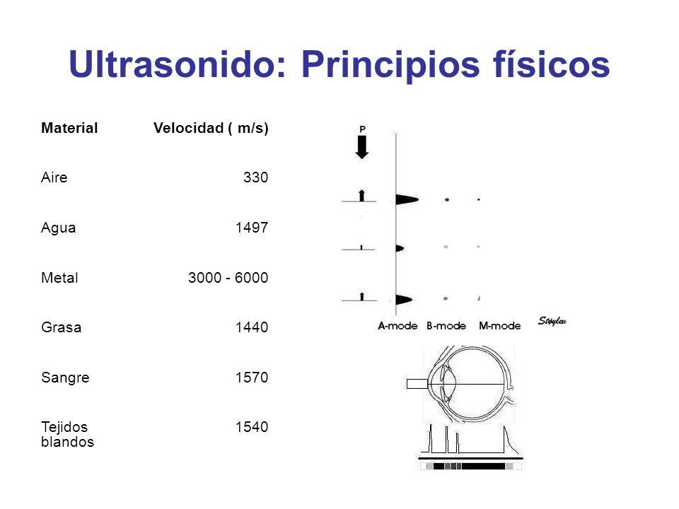 MaterialVelocidad ( m/s) Aire330 Agua1497 Metal3000 - 6000 Grasa1440 Sangre1570 Tejidos blandos 1540