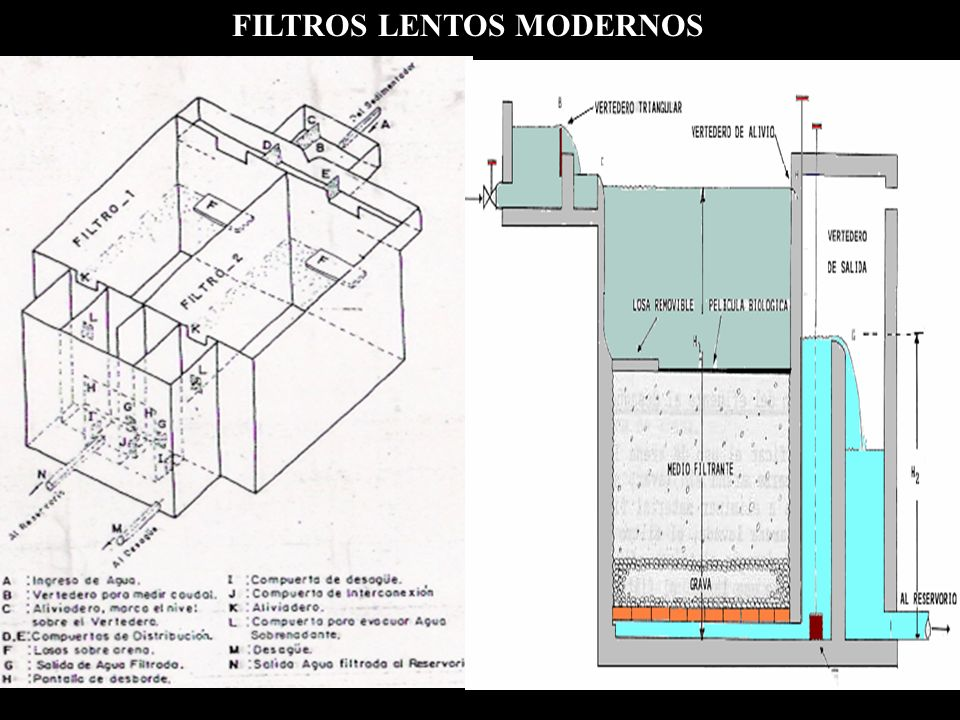 FILTROS LENTOS MODERNOS