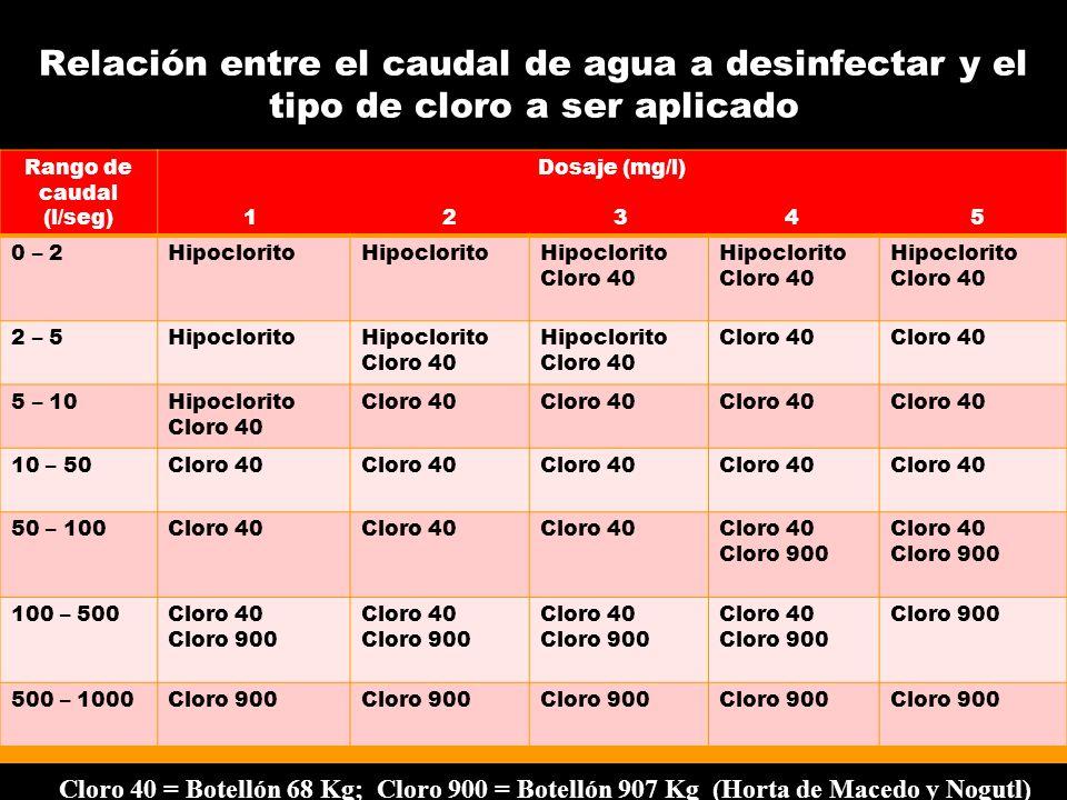 Relación entre el caudal de agua a desinfectar y el tipo de cloro a ser aplicado Rango de caudal (l/seg) Dosaje (mg/l) 1 2 3 4 5 0 – 2Hipoclorito Cloro 40 Hipoclorito Cloro 40 Hipoclorito Cloro 40 2 – 5Hipoclorito Cloro 40 Hipoclorito Cloro 40 5 – 10Hipoclorito Cloro 40 10 – 50Cloro 40 50 – 100Cloro 40 Cloro 900 Cloro 40 Cloro 900 100 – 500Cloro 40 Cloro 900 Cloro 40 Cloro 900 Cloro 40 Cloro 900 Cloro 40 Cloro 900 500 – 1000Cloro 900 Cloro 40 = Botellón 68 Kg; Cloro 900 = Botellón 907 Kg (Horta de Macedo y Nogutl)