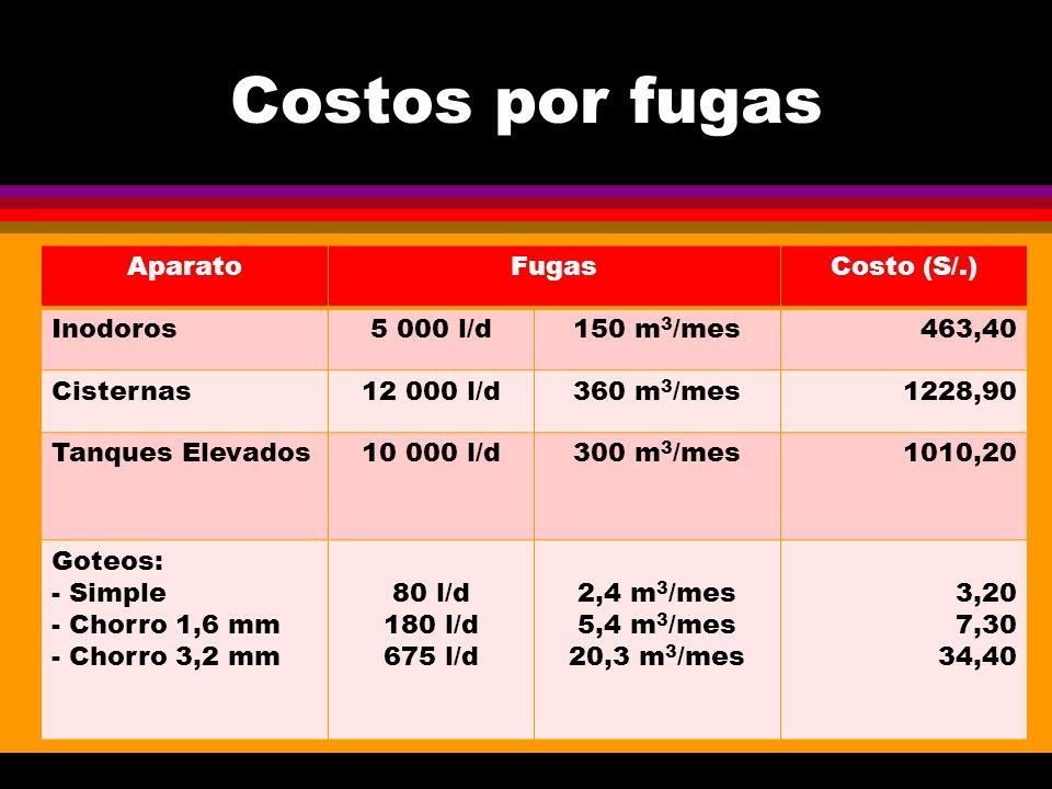 Costos por fugas AparatoFugasCosto (S/.) Inodoros5 000 l/d150 m 3 /mes463,40 Cisternas12 000 l/d360 m 3 /mes1228,90 Tanques Elevados10 000 l/d300 m 3 /mes1010,20 Goteos: - Simple - Chorro 1,6 mm - Chorro 3,2 mm 80 l/d 180 l/d 675 l/d 2,4 m 3 /mes 5,4 m 3 /mes 20,3 m 3 /mes 3,20 7,30 34,40