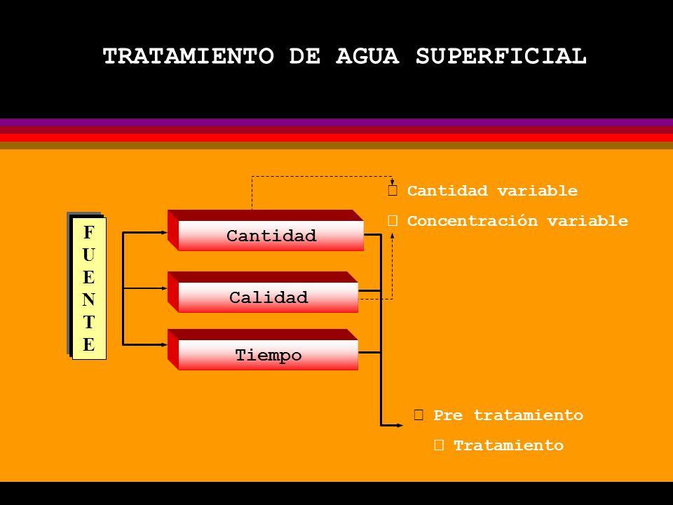 TRATAMIENTO DE AGUA SUPERFICIAL  Pre tratamiento  Tratamiento Cantidad Calidad Tiempo FUENTEFUENTE  Cantidad variable  Concentración variable