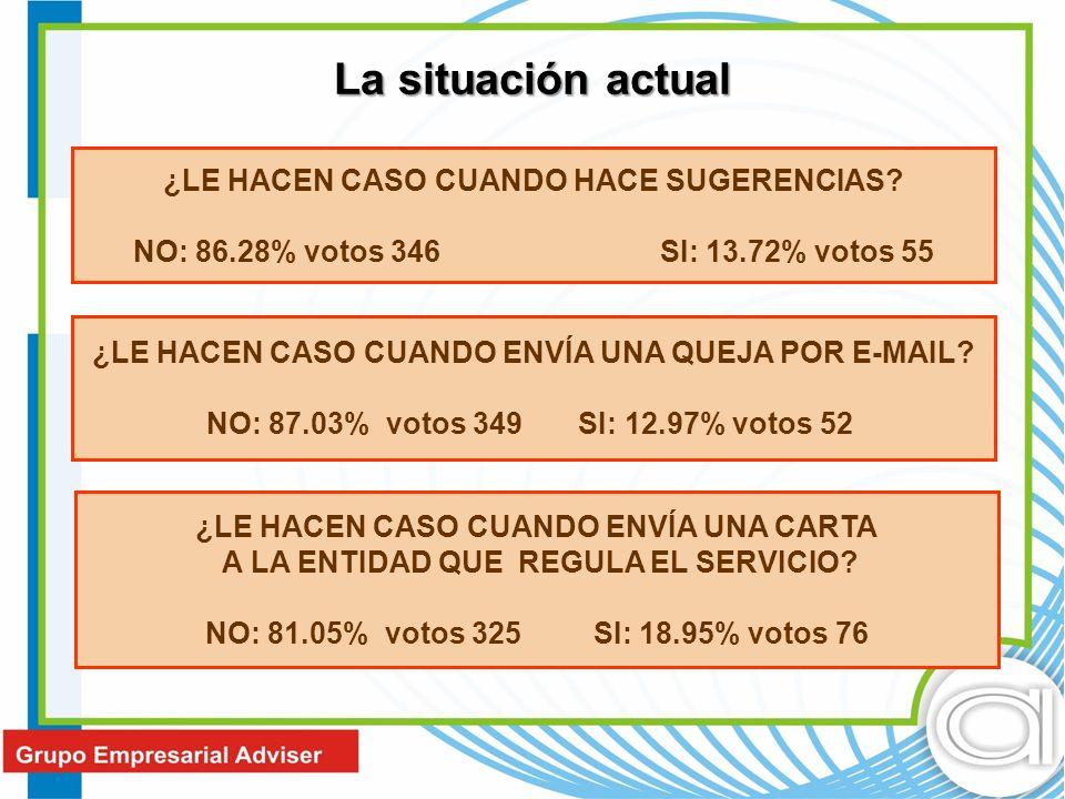 ¿LE HACEN CASO CUANDO HACE SUGERENCIAS? NO: 86.28% votos 346 SI: 13.72% votos 55 ¿LE HACEN CASO CUANDO ENVÍA UNA QUEJA POR E-MAIL? NO: 87.03% votos 34