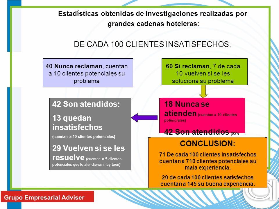 Estadísticas obtenidas de investigaciones realizadas por grandes cadenas hoteleras: DE CADA 100 CLIENTES INSATISFECHOS: 40 Nunca reclaman, cuentan a 1