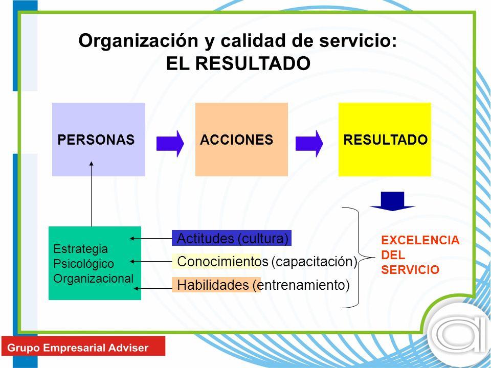 Organización y calidad de servicio: EL RESULTADO PERSONASACCIONESRESULTADO Estrategia Psicológico Organizacional Actitudes (cultura) Conocimientos (ca