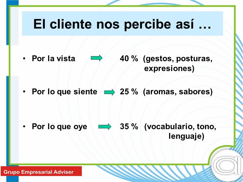Por la vista 40 % (gestos, posturas, expresiones) Por lo que siente25 % (aromas, sabores) Por lo que oye35 %(vocabulario, tono, lenguaje) El cliente n