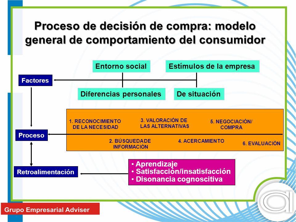 Proceso de decisión de compra: modelo general de comportamiento del consumidor Factores Proceso Retroalimentación Entorno socialEstímulos de la empres