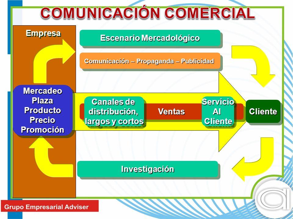 Ventas Ventas ClienteCliente InvestigaciónInvestigación Canales de distribución, largos y cortos Canales de distribución, largos y cortos ServicioAlCl