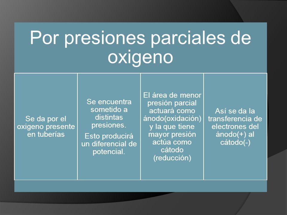 Por presiones parciales de oxigeno Se da por el oxigeno presente en tuberías Se encuentra sometido a distintas presiones. Esto producirá un diferencia