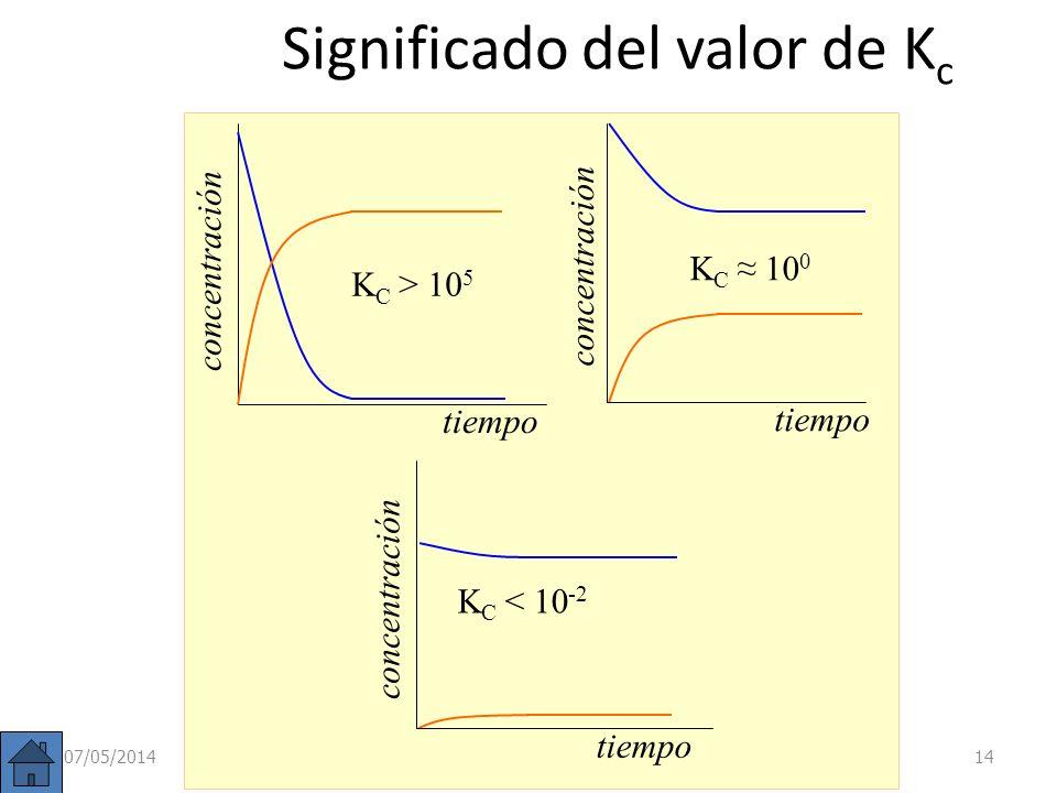 Ejercicio A: Escribir las expresiones de K C para los siguientes equilibrios químicos: a) N 2 O 4 (g) 2 NO 2 (g); b) 2 NO(g) + Cl 2 (g) 2 NOCl(g); c)