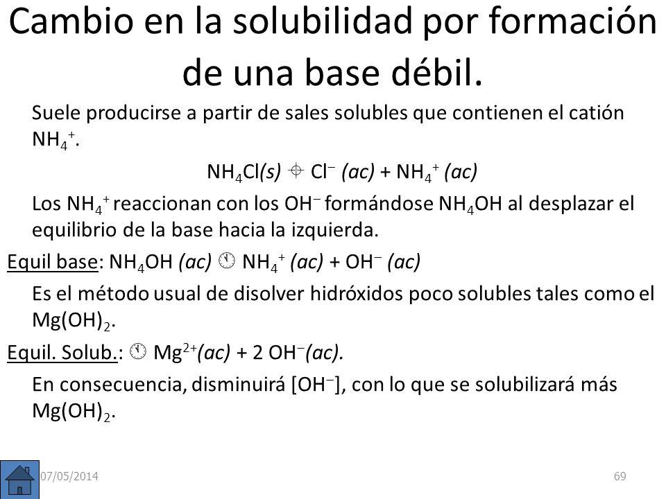 Influencia del pH por formación de un ácido débil. Equilibrio solubil: AB(s) A (ac) + B + (ac) Equilibrio acidez: HA(ac) A (ac) + H + (ac) Si el anión