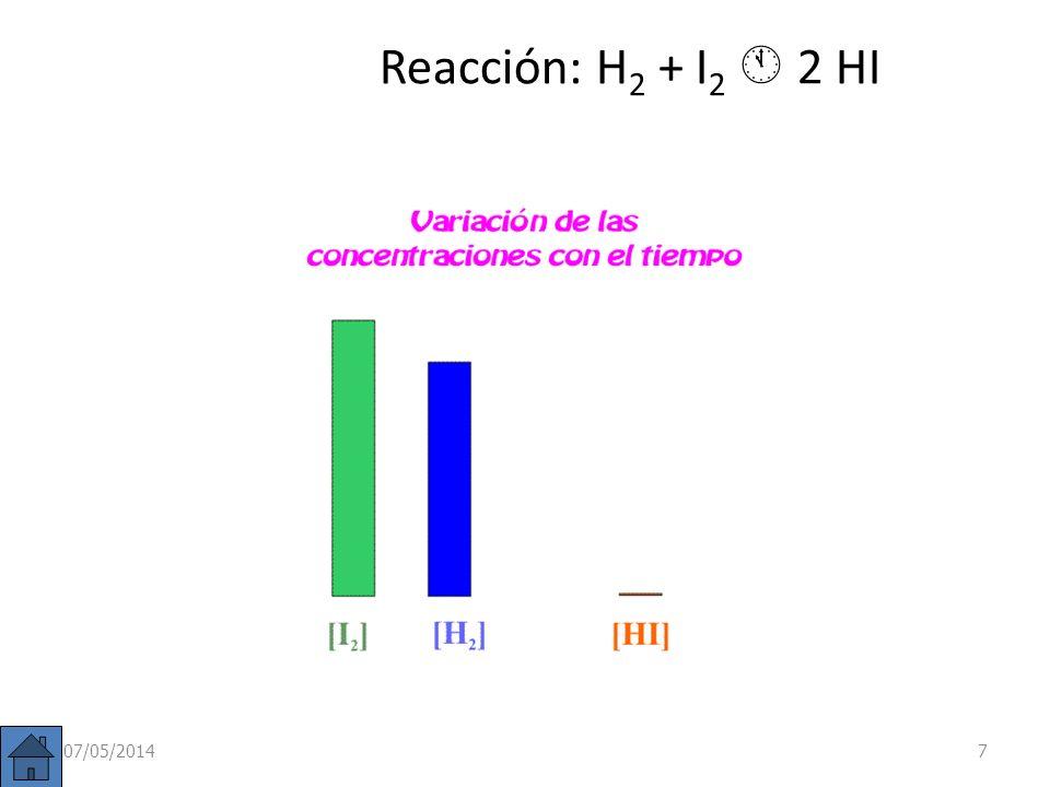 Cambio en la presión (o volumen) En cualquier equilibrio en el que haya un cambio en el número de moles entre reactivos y productos como por ejemplo : A B+ C (en el caso de una disociación es un aumento del número de moles) ya se vio que K c c · 2 Al aumentar p (o disminuir el volumen) aumenta la concentración y eso lleva consigo una menor, es decir, el equilibrio se desplaza hacia la izquierda que es donde menos moles hay.