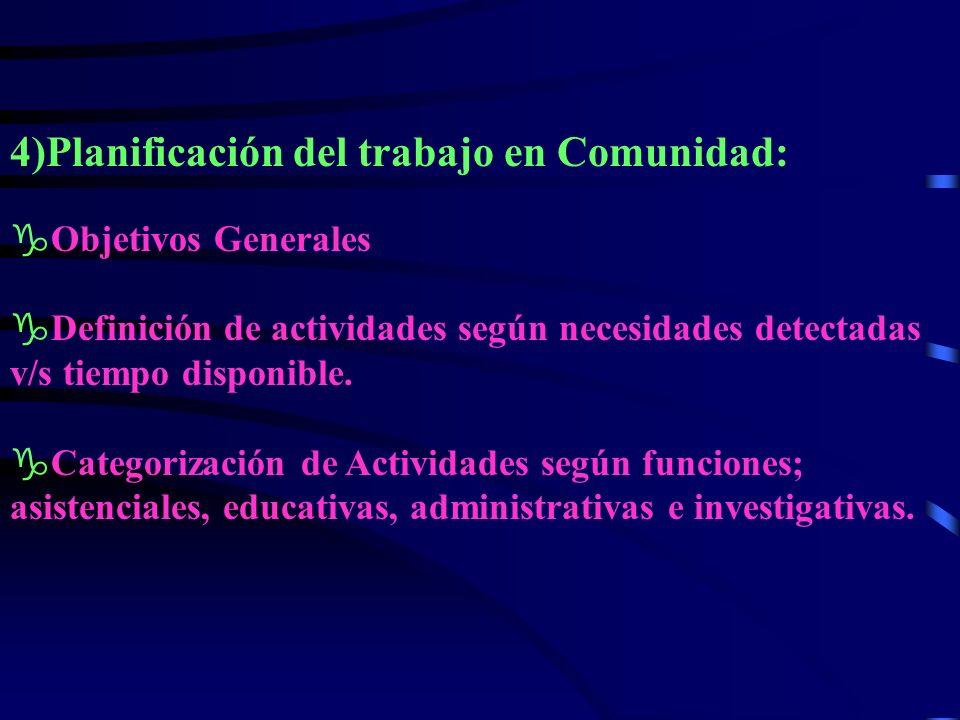4)Planificación del trabajo en Comunidad: gObjetivos Generales gDefinición de actividades según necesidades detectadas v/s tiempo disponible.