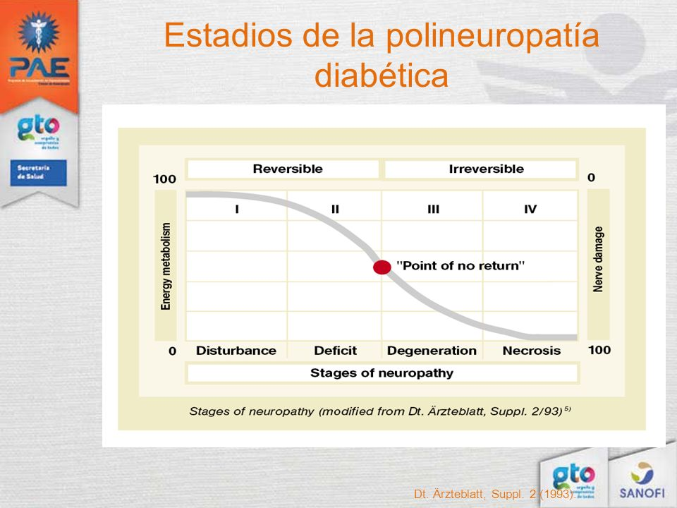 Dt. Ärzteblatt, Suppl. 2 (1993). Estadios de la polineuropatía diabética