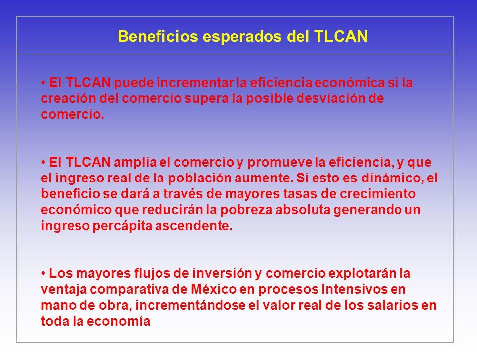 Beneficios esperados del TLCAN El TLCAN puede incrementar la eficiencia económica si la creación del comercio supera la posible desviación de comercio