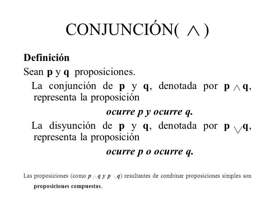 CONJUNCIÓN( ) Definición Sean p y q proposiciones. La conjunción de p y q, denotada por p q, representa la proposición ocurre p y ocurre q. La disyunc