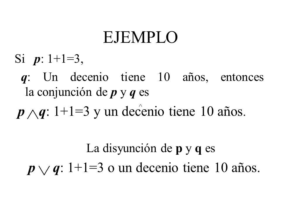 EJEMPLO Si p: 1+1=3, q: Un decenio tiene 10 años, entonces la conjunción de p y q es p q: 1+1=3 y un decenio tiene 10 años. La disyunción de p y q es