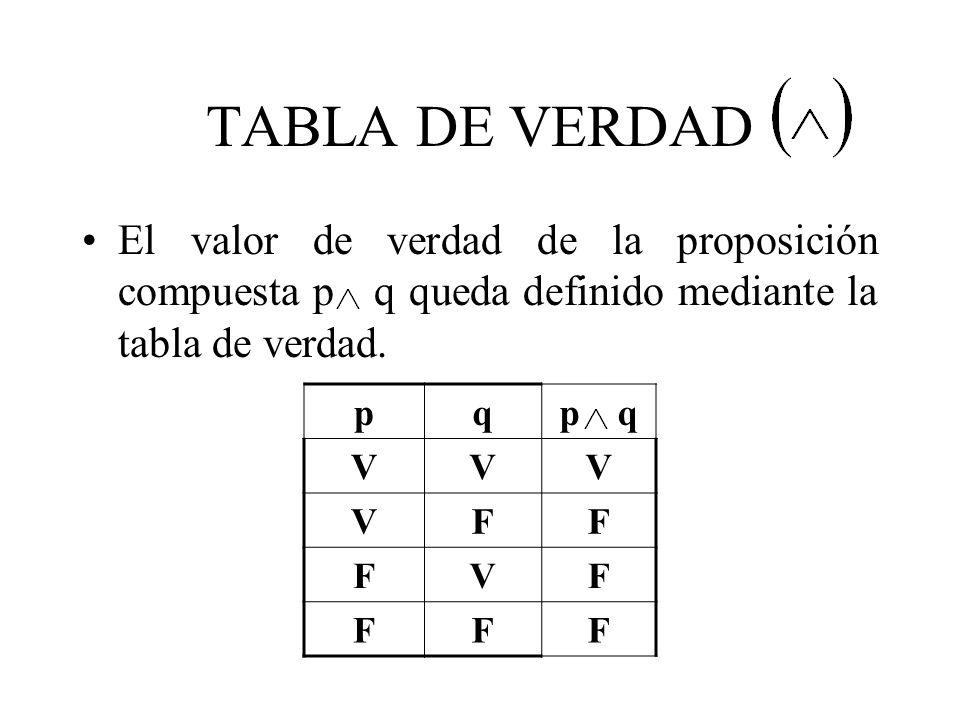TABLA DE VERDAD El valor de verdad de la proposición compuesta p q queda definido mediante la tabla de verdad. pqp q VVV VFF FVF FFF