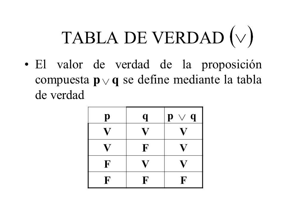 TABLA DE VERDAD El valor de verdad de la proposición compuesta p q se define mediante la tabla de verdad pqp q VVV VFV FVV FFF