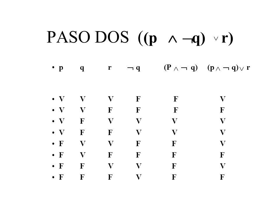 PASO DOS ( (p q) r) pqrq(P q) (p q) r VVVF F V VVFF F F VFVV V V VFFV V V FVVF F V FVFF F F FFVV F V FFFV F F