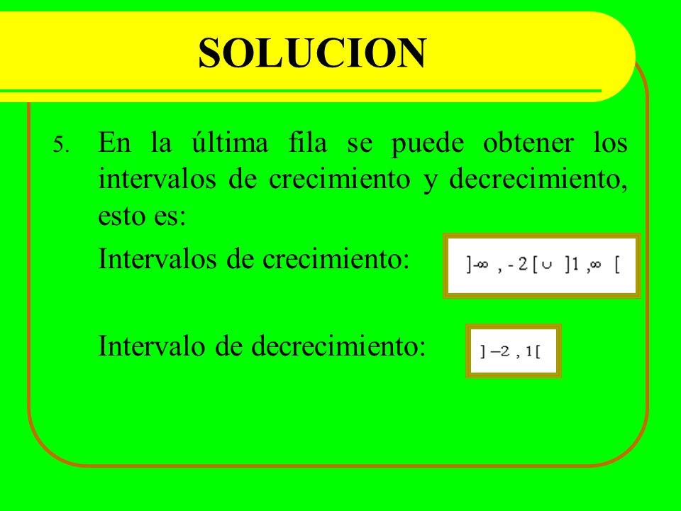 SOLUCION 5. En la última fila se puede obtener los intervalos de crecimiento y decrecimiento, esto es: Intervalos de crecimiento: Intervalo de decreci