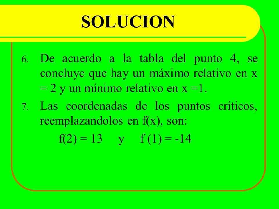 SOLUCION 6. De acuerdo a la tabla del punto 4, se concluye que hay un máximo relativo en x = 2 y un mínimo relativo en x =1. 7. Las coordenadas de los